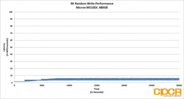 trace-4k-random-write-latency-micron-m510dc-480gb-enterprise-ssd-custom-pc-review
