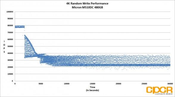 trace-4k-random-write-micron-m510dc-480gb-enterprise-ssd-custom-pc-review