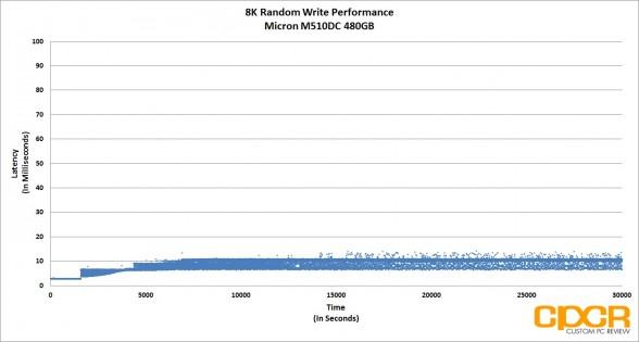trace-8k-random-write-latency-micron-m510dc-480gb-enterprise-ssd-custom-pc-review