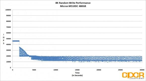 trace-8k-random-write-micron-m510dc-480gb-enterprise-ssd-custom-pc-review