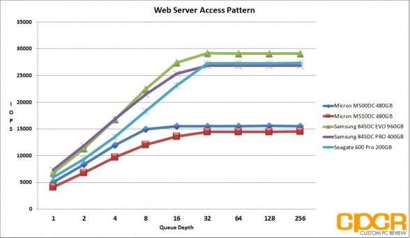 web-server-micron-m510dc-480gb-enterprise-ssd-custom-pc-review