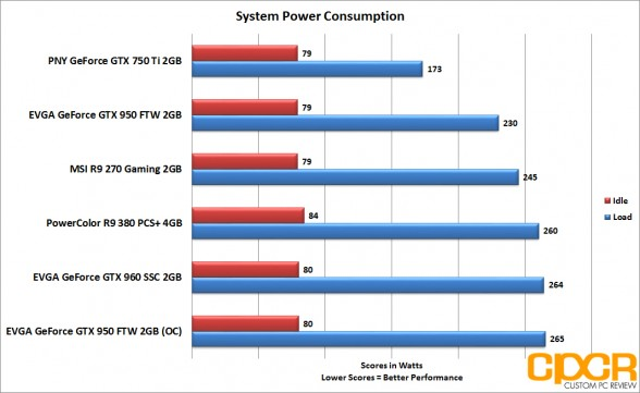 evga_gtx-950-ftw_power-consumption
