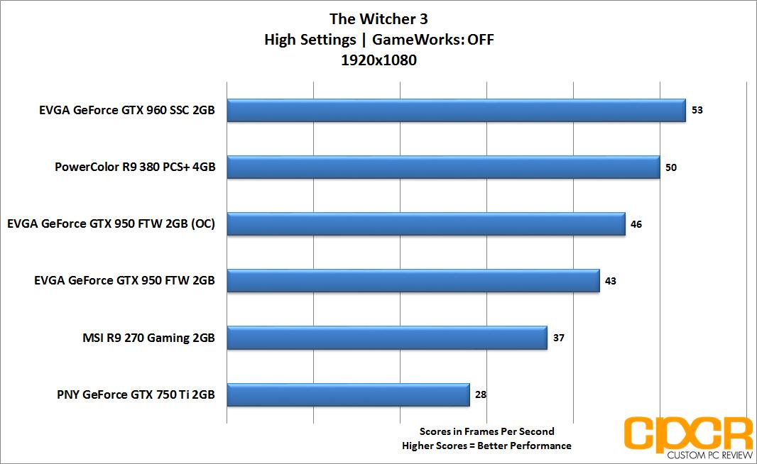 Review: EVGA GTX 950 FTW - Best Budget 1080p Gaming GPU? | Custom PC