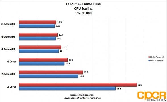 fallout4_1080p-1440p-cpu-scaling-frametime