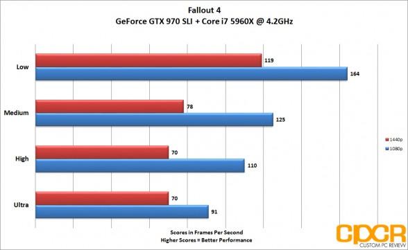 fallout4_1080p-1440p-gtx970-sli