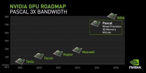 nvidia_roadmap_pascal