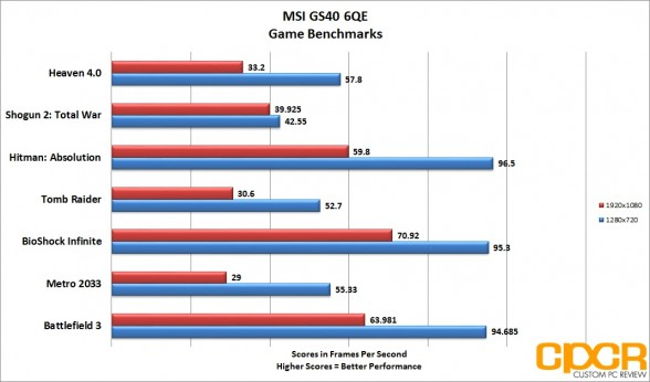 game-benchmarks-msi-gs60-6qe-custom-pc-review