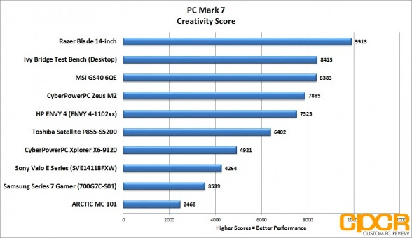 pc-mark-7-creativity-score-msi-gs60-6qe-custom-pc-review