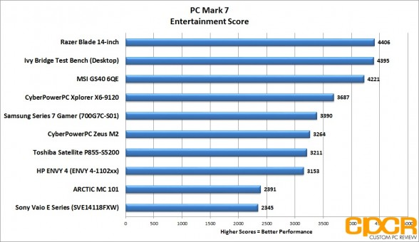 pc-mark-7-entertainment-score-msi-gs60-6qe-custom-pc-review