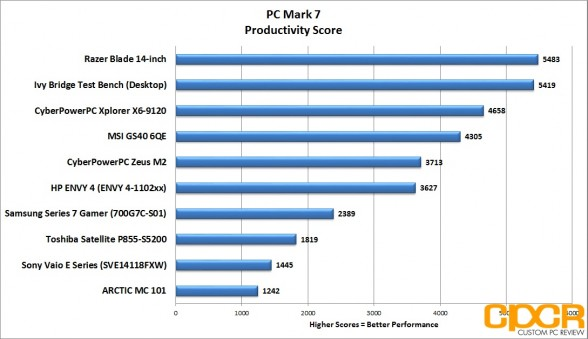 pc-mark-7-productivity-score-msi-gs60-6qe-custom-pc-review
