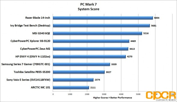 pc-mark-7-system-score-msi-gs60-6qe-custom-pc-review