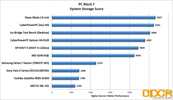 pc-mark-7-system-store-score-msi-gs60-6qe-custom-pc-review