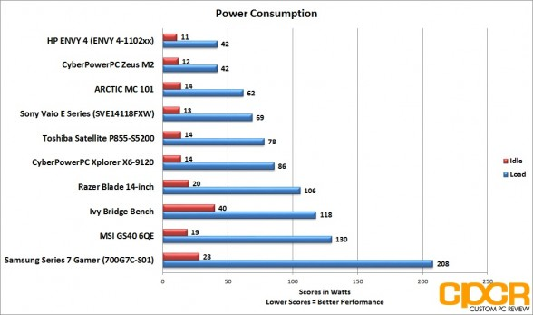 power-consumption-msi-gs60-6qe-custom-pc-review