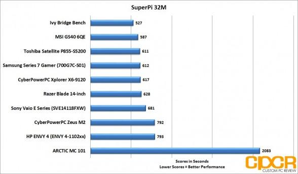 superpi-msi-gs60-6qe-custom-pc-review