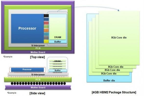 samsung-hbm2-dram-structure