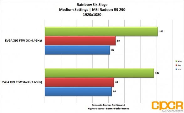 EVGA X99 FTW Rainbow Six 1080p