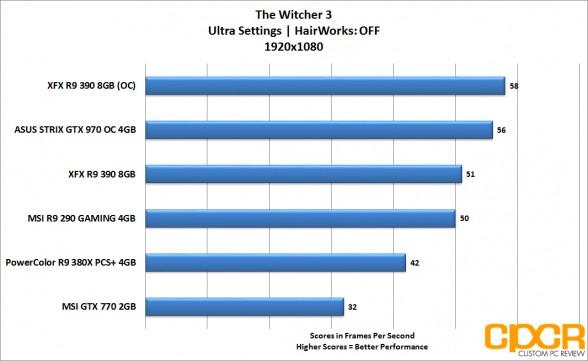 xfx r9 390 witcher3 1080p
