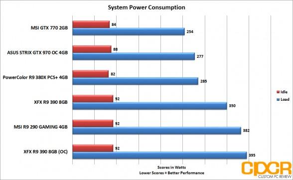 xfx r9 390 power consumption