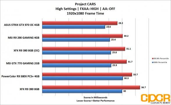 xfx r9 390 projectcars frametime 1080p