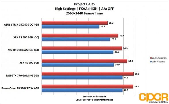 xfx r9 390 projectcars frametime 1440p