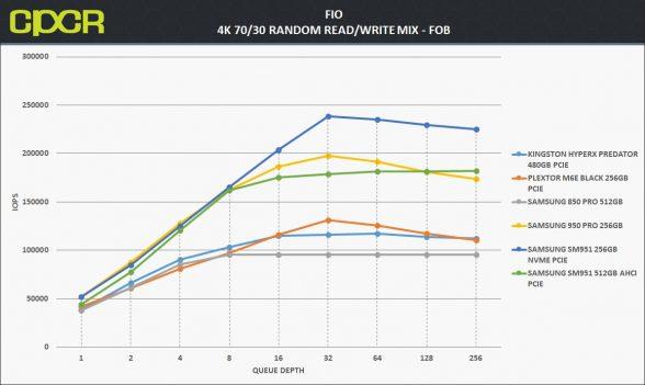 fob-4k-random-7030rw-samsung-950-pro-256gb-custom-pc-review