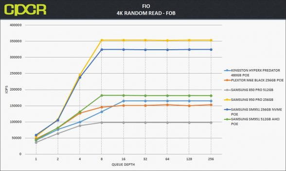 fob-4k-random-read-samsung-950-pro-256gb-custom-pc-review