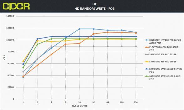 fob-4k-random-write-samsung-950-pro-256gb-custom-pc-review