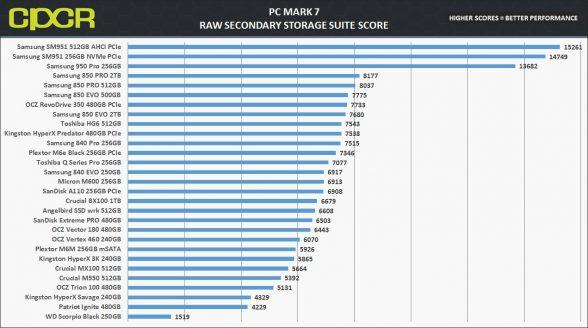 pc-mark-7-chart-samsung-950-pro-256gb-custom-pc-review-1