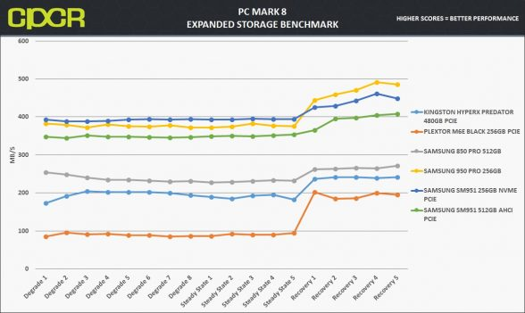 pc-mark-8-chart-samsung-950-pro-256gb-custom-pc-review