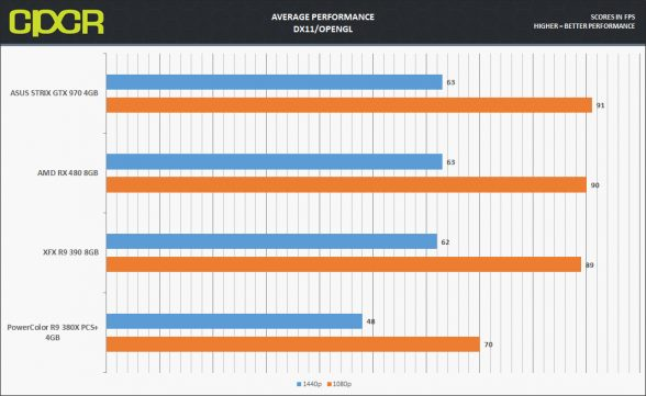 rx480-average-performance-dx11-v2