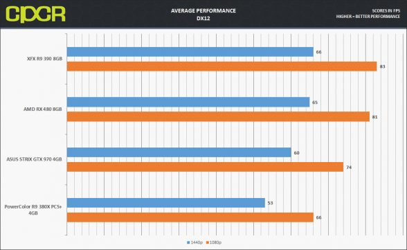 rx480-average-performance-dx12-v2