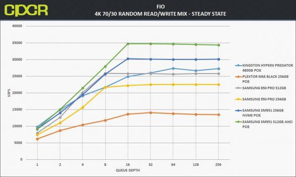 ss-4k-random-7030rw-samsung-950-pro-256gb-custom-pc-review