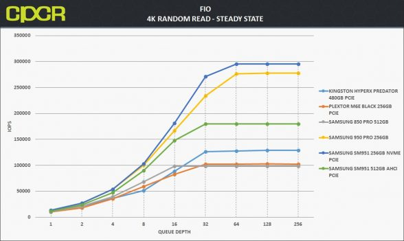 ss-4k-random-read-samsung-950-pro-256gb-custom-pc-review