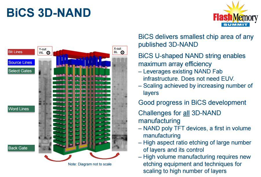 bics-3d-nand-flash-memory-summit-presentation