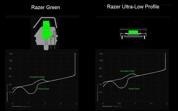 razer-low-profile-mechanical-switch-chart