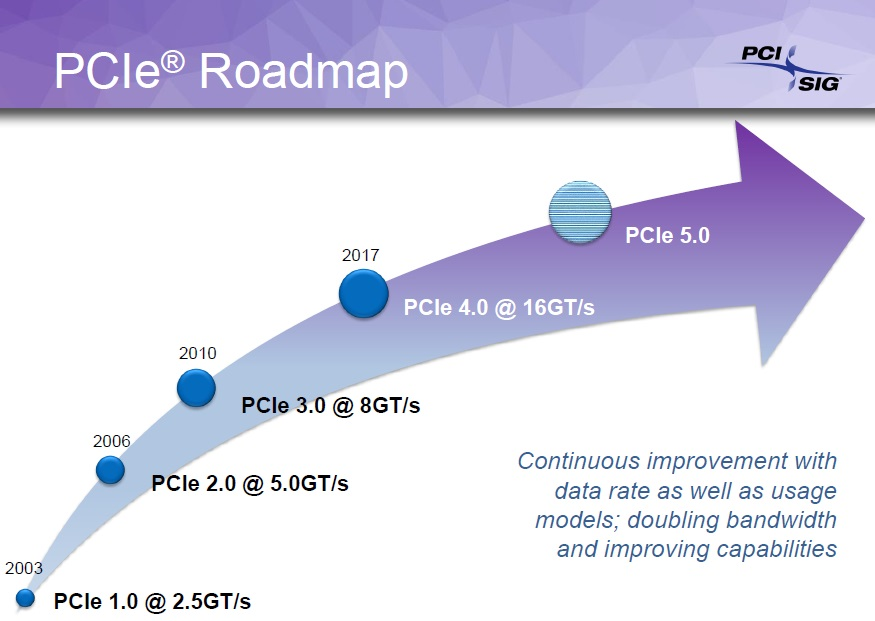 pci-express-roadmap-4-16gt-300w-power-presentation-slide