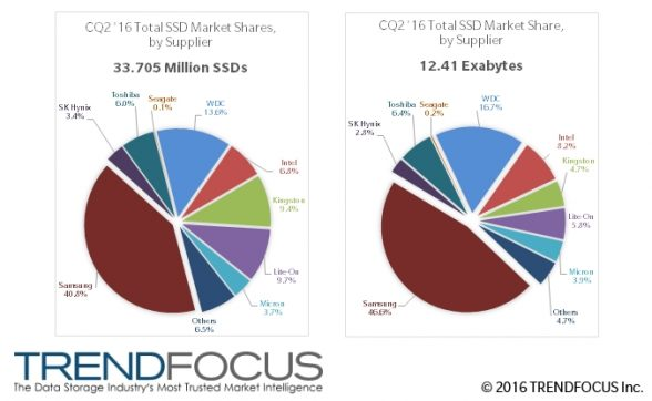 trendfocus-ssd-marketshare-report-2q2016