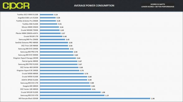 avg-power-consumption-samsung-850-evo-4tb-custom-pc-review-1