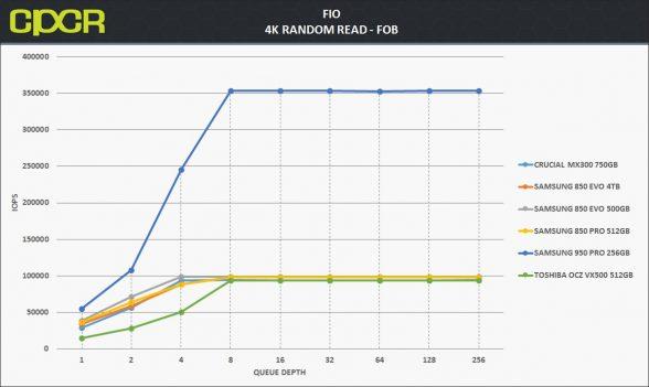 fob-4k-random-read-samsung-850-evo-4tb-custom-pc-review-1