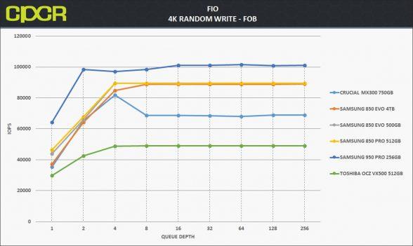 fob-4k-random-write-samsung-850-evo-4tb-custom-pc-review-1
