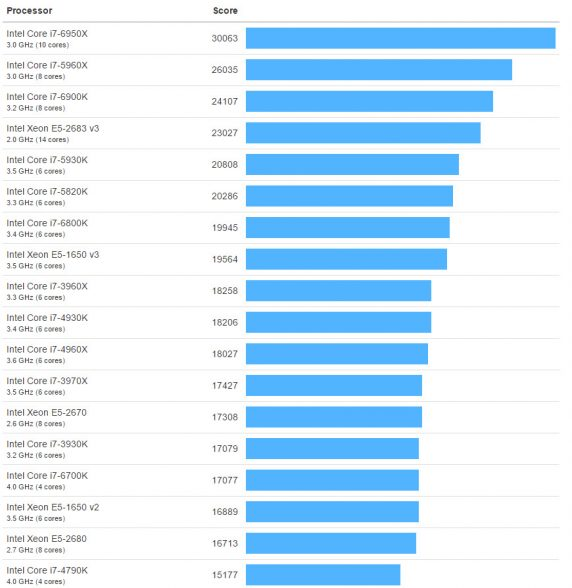 geekbench-cpu-multicore-performance-benchmark-chart