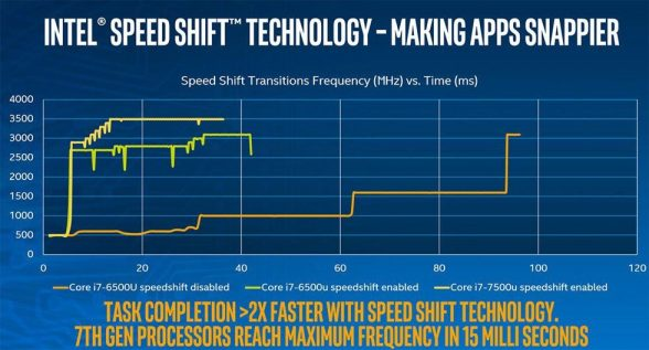 intel-speed-shift-presentation-slide