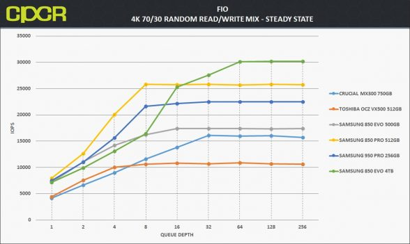 ss-4k-random-7030rw-samsung-850-evo-4tb-custom-pc-review-1