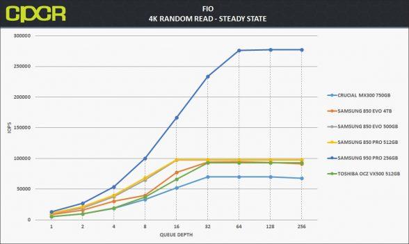 ss-4k-random-read-samsung-850-evo-4tb-custom-pc-review-1