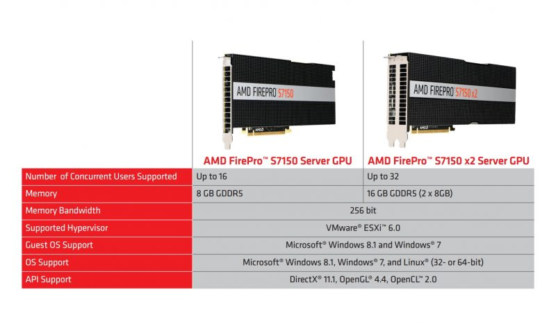 amd-firepro-s7150-x2-specifications-datasheet