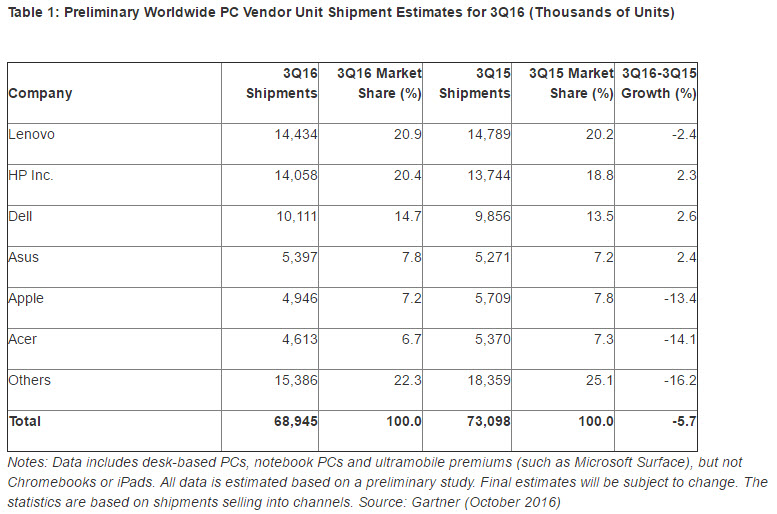 gartner-worldwide-pc-shipments-3q2016