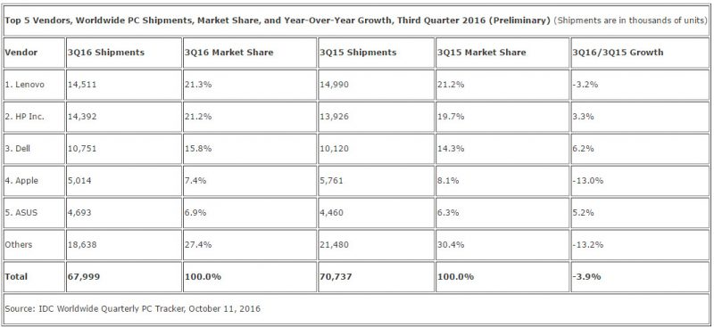 idc-global-pc-shipments-3q2016