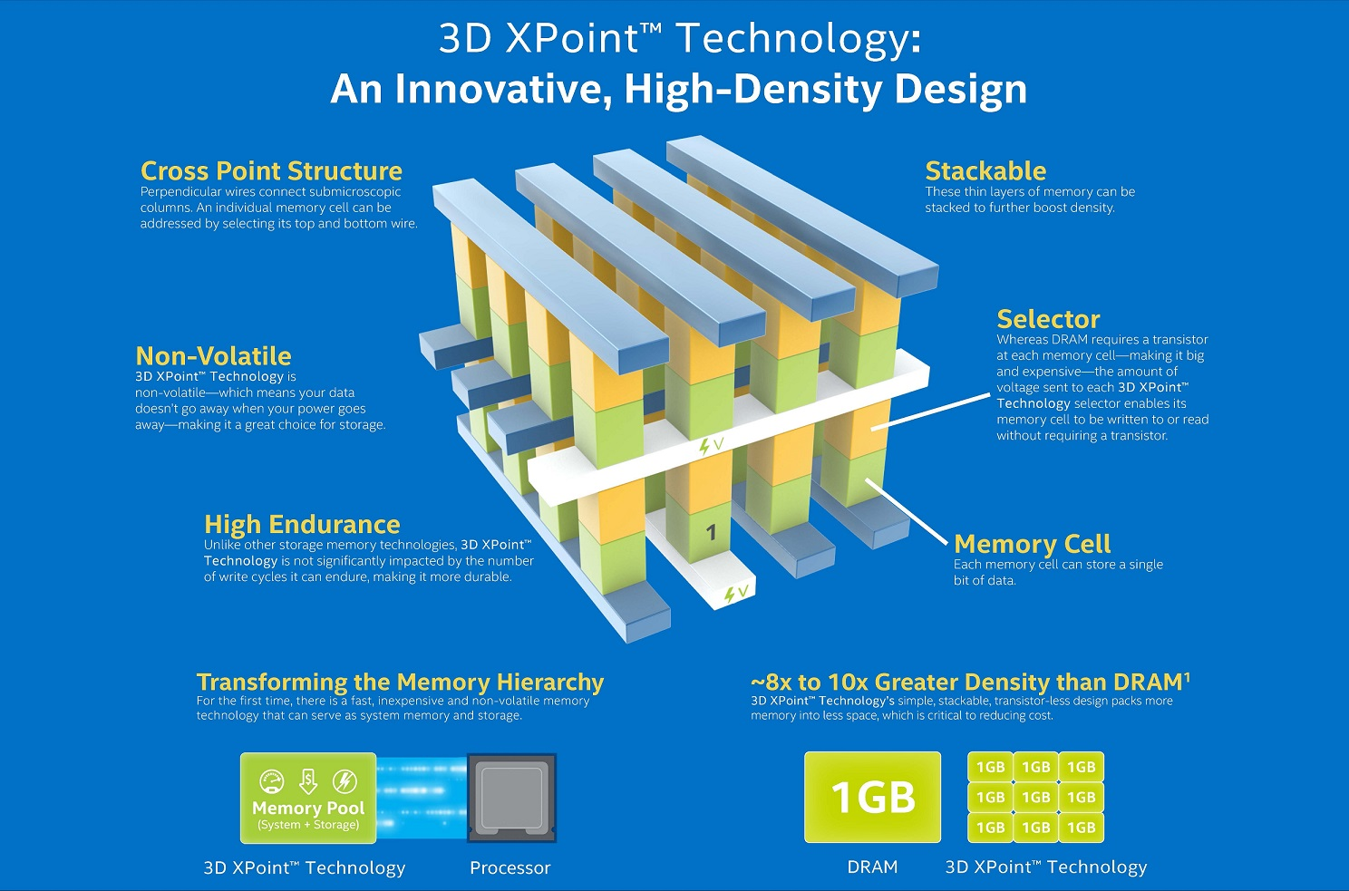 Intel Launching Optane SSD in 1Q2017, 3D XPoint DIMM Now Sampling ...