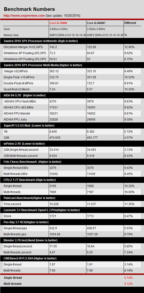 intel-core-i5-7600k-vs-intel-core-i5-6600k-performance-benchmarks-leaked