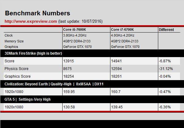 intel-core-i5-7600k-vs-intel-core-i7-6700k-performance-benchmarks-leaked-gaming-1